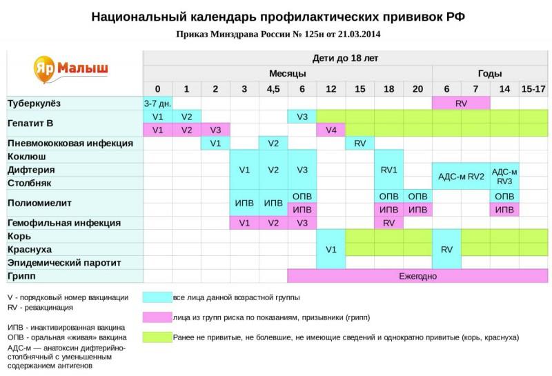 Национальный календарь профилактических прививок России от 2014 года