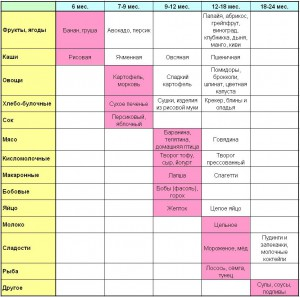 Схема введения прикорма по Сирс (Серз)