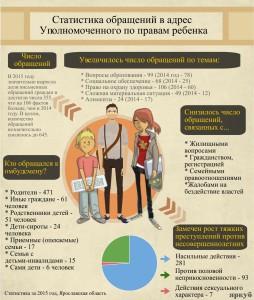 Статистика обращений в адрес Уполномоченного по правам ребенка в Ярославской области, 2016 год