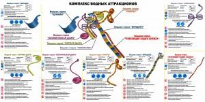 Водные аттракционы ярославского аквапарка