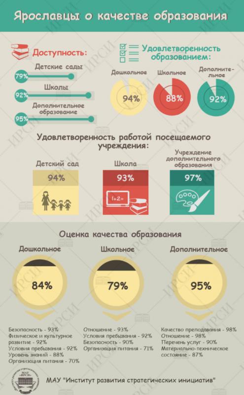 Ярославцы о качестве образования, ИРСИ