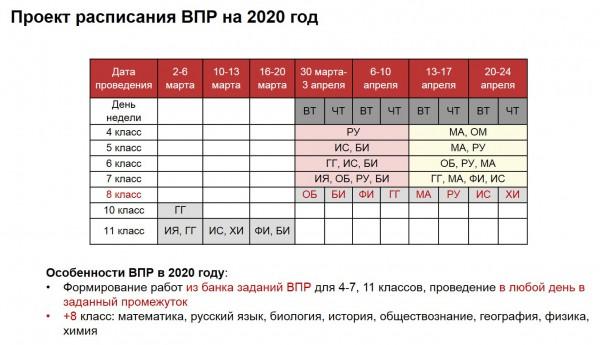 Расписание ВПР-2020